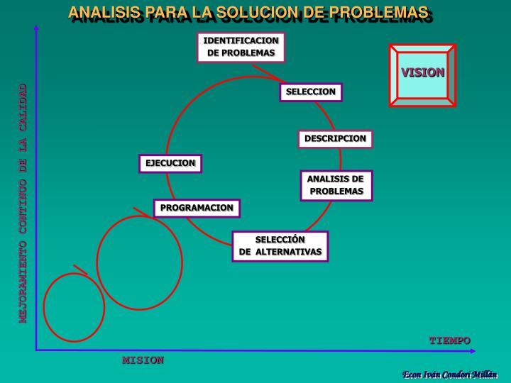 ANALISIS PARA LA SOLUCION DE PROBLEMAS