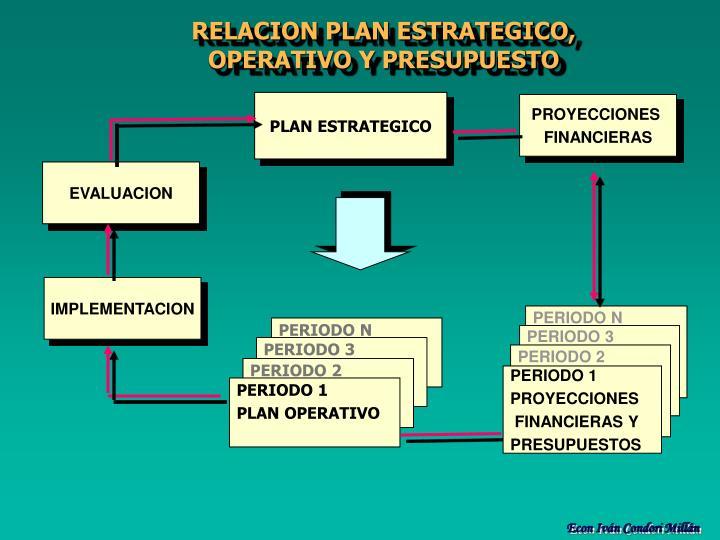 RELACION PLAN ESTRATEGICO, OPERATIVO Y PRESUPUESTO