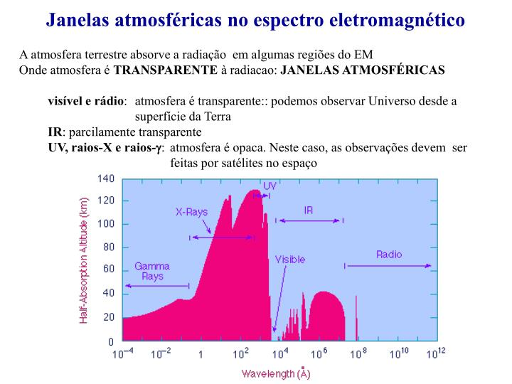 Janelas atmosféricas no espectro eletromagnético