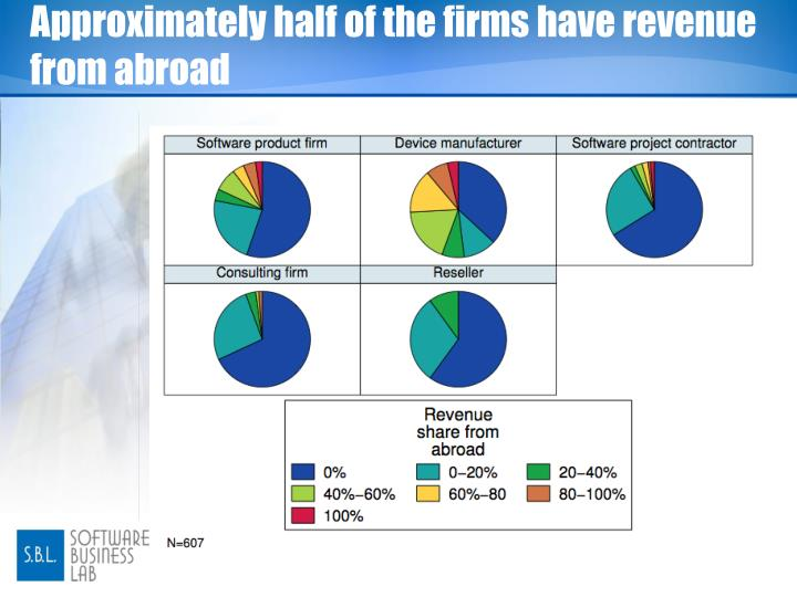 Approximately half of the firms have revenue from abroad