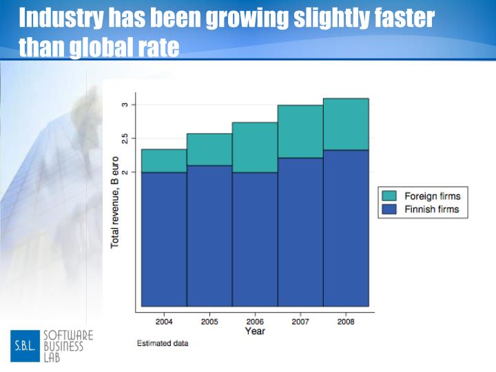 Industry has been growing slightly faster than global rate