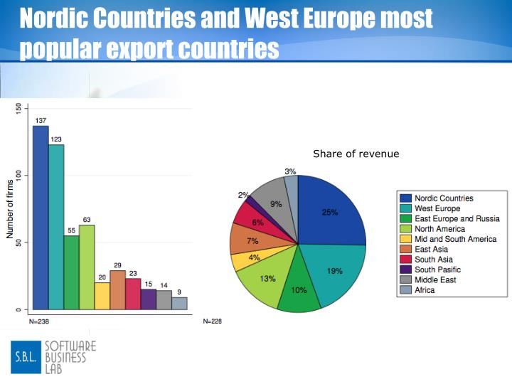 Nordic Countries and West Europe most popular export countries