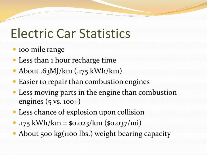 Electric Car Statistics