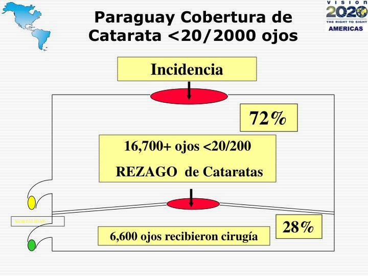 Paraguay Cobertura de Catarata <20/2000 ojos