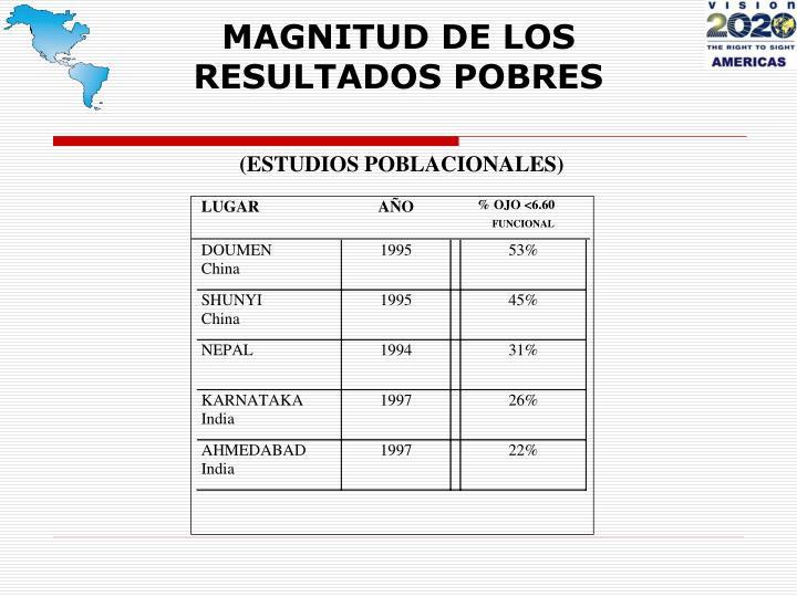MAGNITUD DE LOS