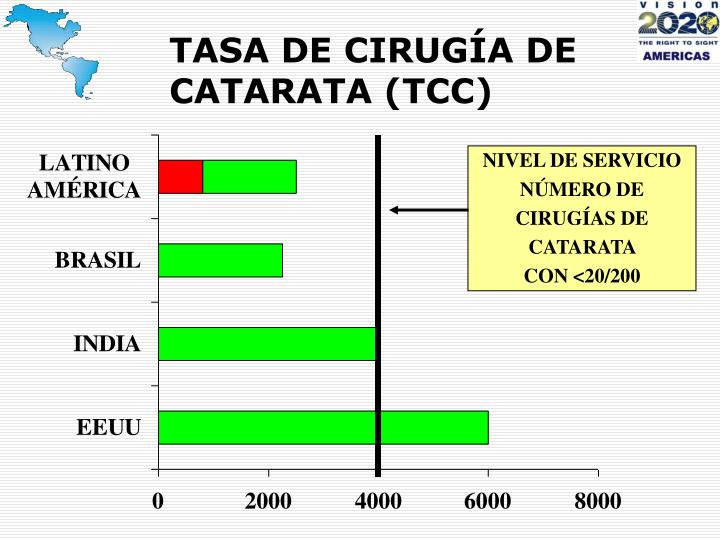 TASA DE CIRUGÍA DE CATARATA (TCC)