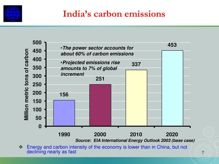 India's carbon emissions