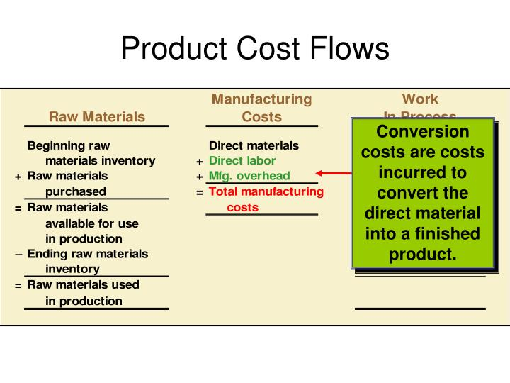 Conversion costs are costs incurred to convert the direct material into a finished product.