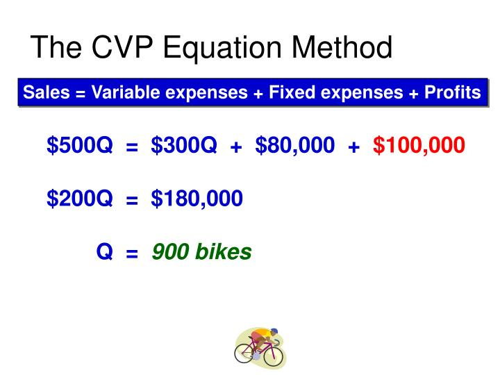 The CVP Equation Method
