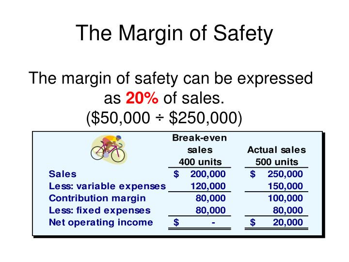 The margin of safety can be expressed as