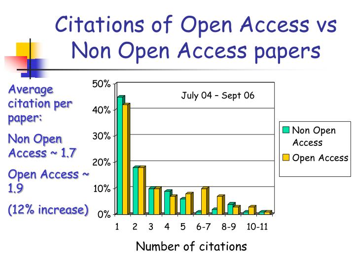Citations of Open Access vs Non Open Access papers