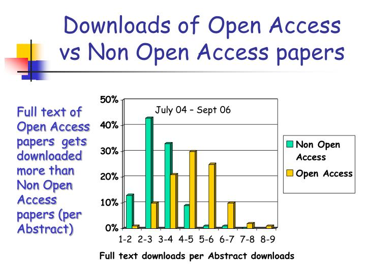 Downloads of Open Access vs Non Open Access papers