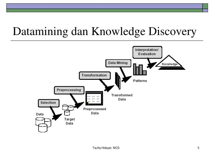 Datamining dan Knowledge Discovery