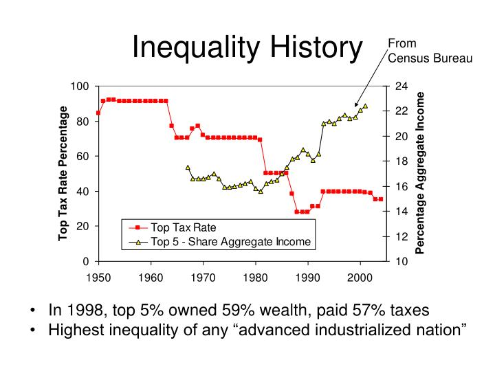 Inequality History