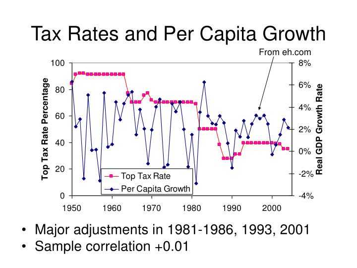 Tax Rates and Per Capita Growth