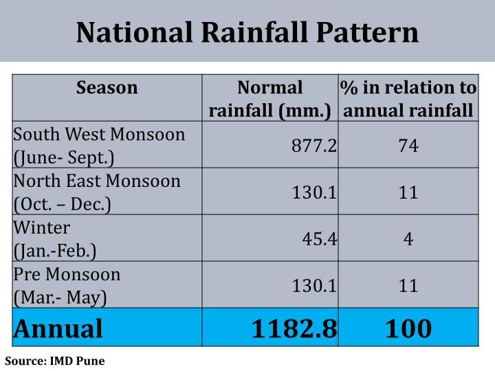 National Rainfall Pattern