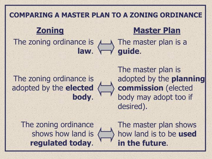 COMPARING A MASTER PLAN TO A ZONING ORDINANCE