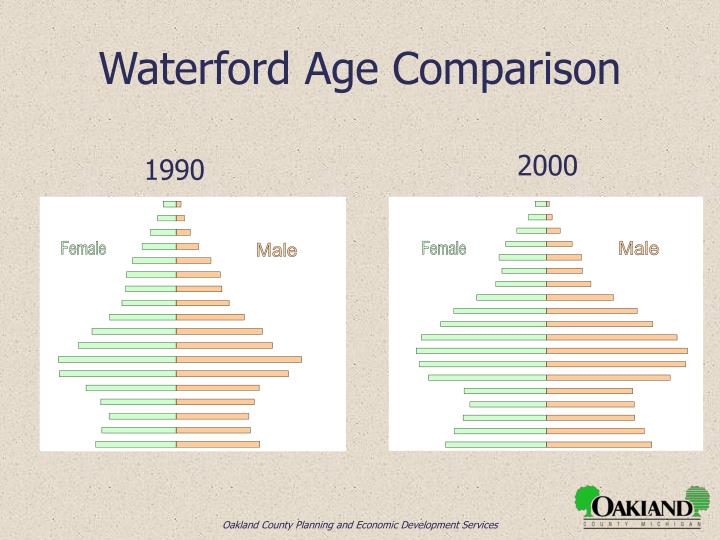 Waterford Age Comparison