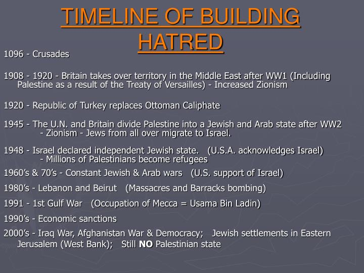 TIMELINE OF BUILDING HATRED