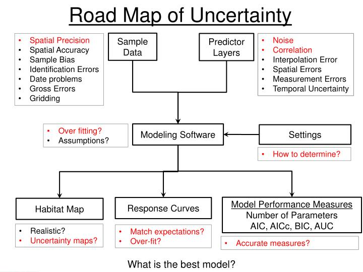 Road Map of Uncertainty
