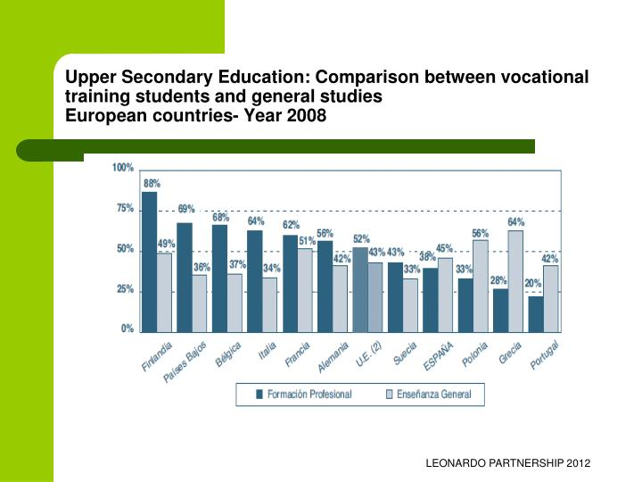 Upper Secondary Education: Comparison between vocational training students and general studies