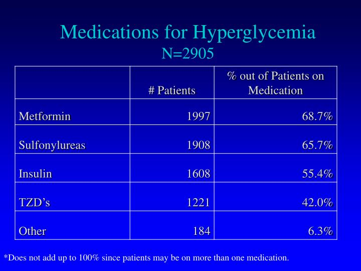 Medications for Hyperglycemia