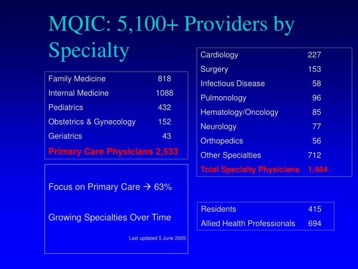 MQIC: 5,100+ Providers by Specialty