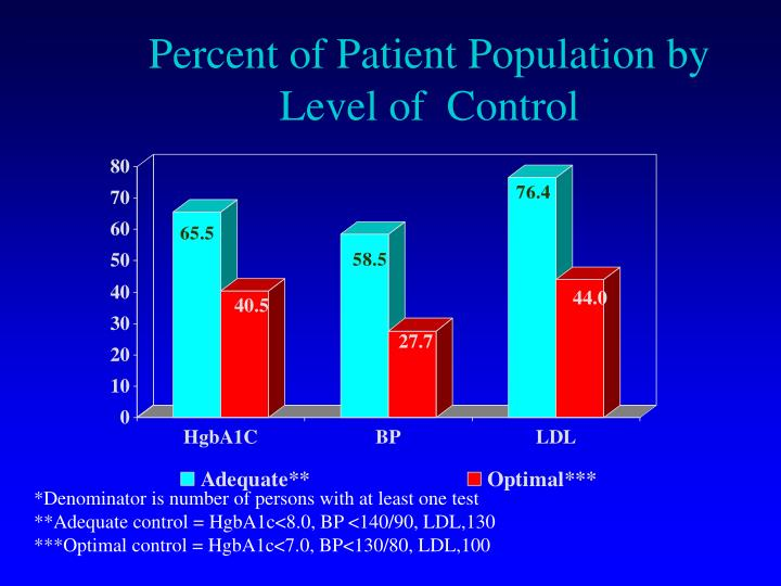 Percent of Patient Population by Level of  Control