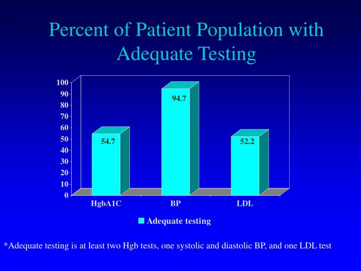 Percent of Patient Population with Adequate Testing