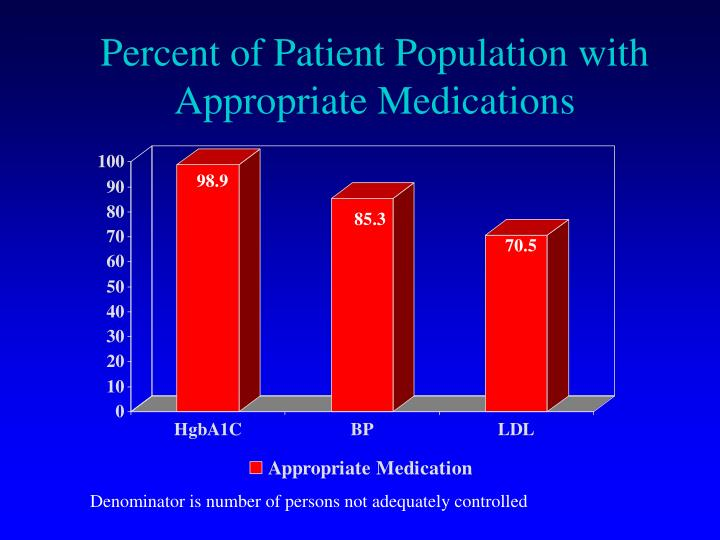 Percent of Patient Population with Appropriate Medications