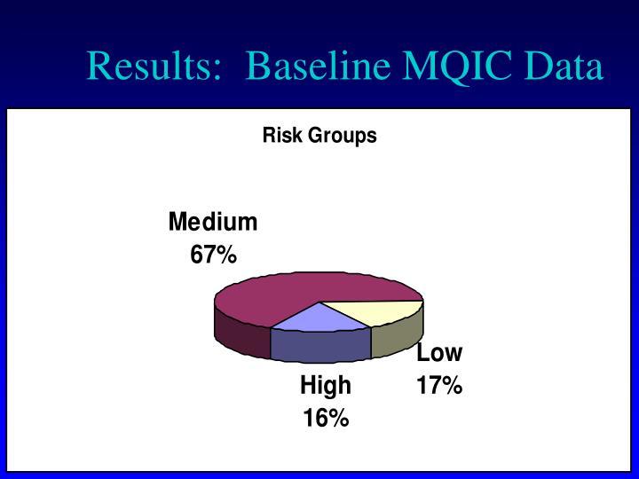 Results:  Baseline MQIC Data