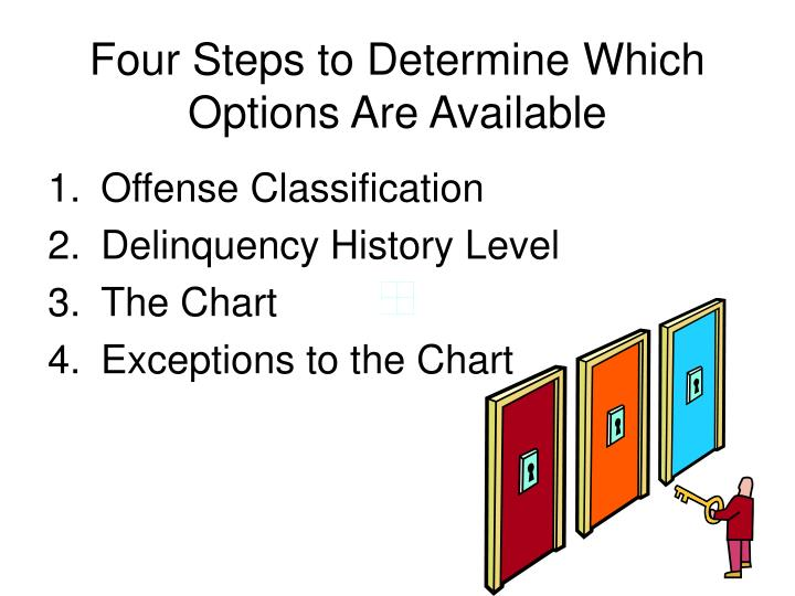 Four Steps to Determine Which Options Are Available