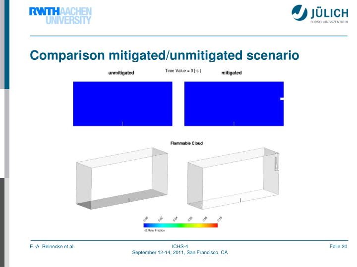 Comparison mitigated/unmitigated scenario