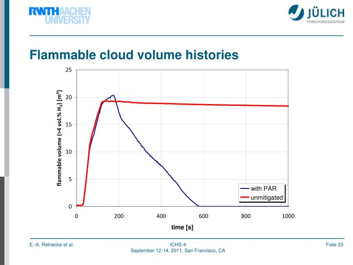 Flammable cloud volume histories
