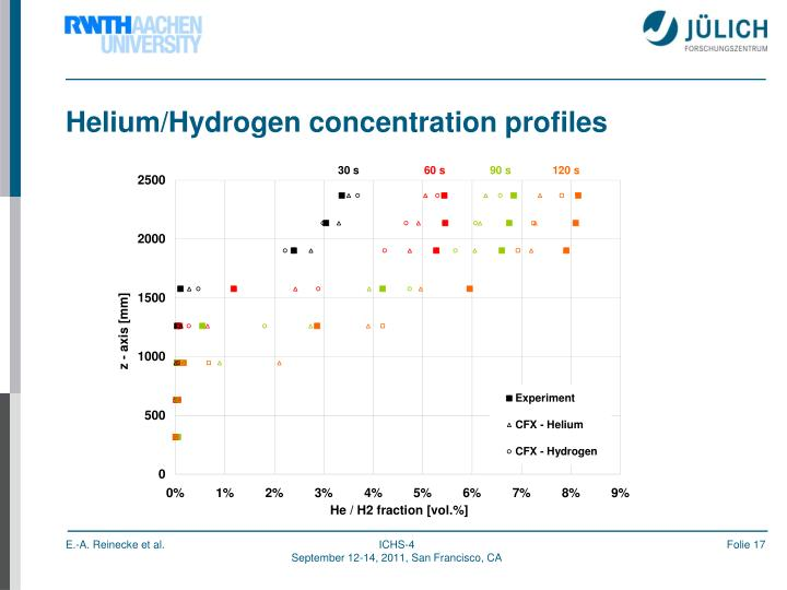 Helium/Hydrogen concentration profiles
