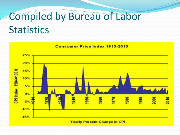 Compiled by Bureau of Labor Statistics
