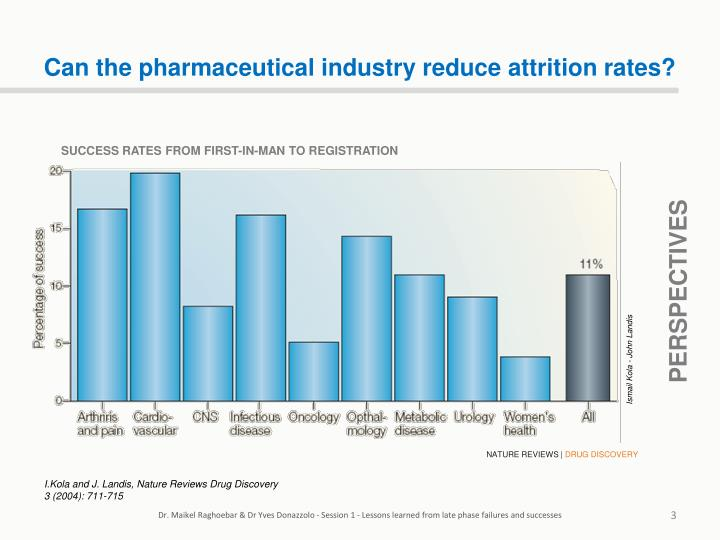 Can the pharmaceutical industry reduce attrition rates