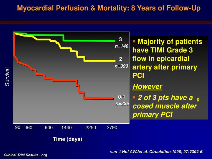 Myocardial Perfusion & Mortality: 8 Years of Follow-Up