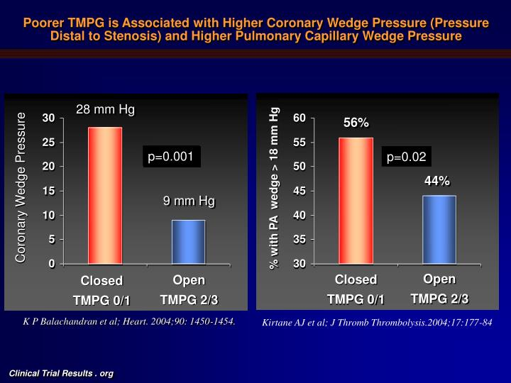 Poorer TMPG is Associated with Higher Coronary Wedge Pressure (Pressure Distal to Stenosis) and Higher Pulmonary Capillary Wedge Pressure