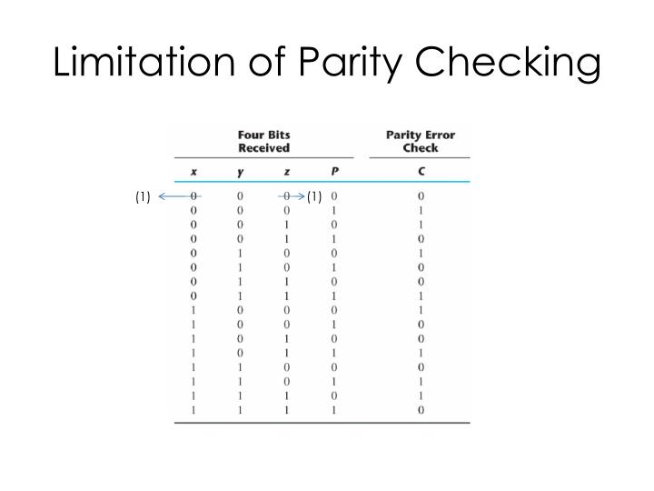 Limitation of Parity Checking