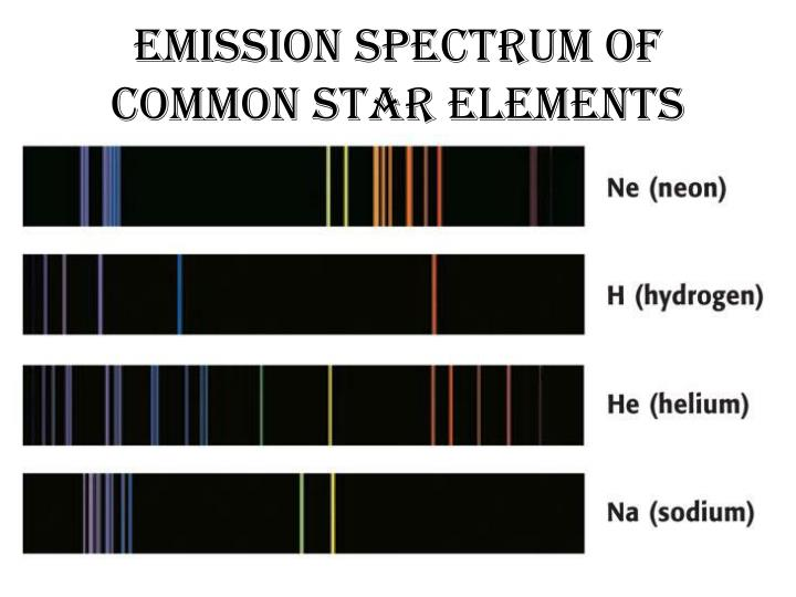 Emission Spectrum of Common Star Elements