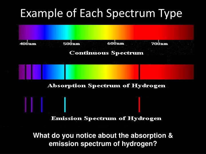 Example of Each Spectrum Type