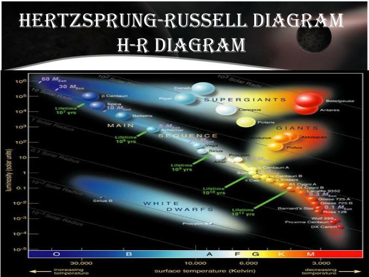 Hertzsprung-Russell Diagram H-R Diagram