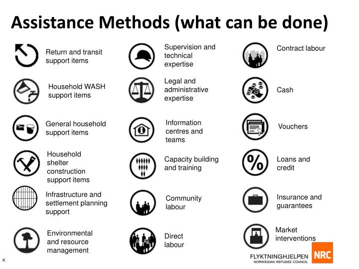 Assistance Methods (what can be done)