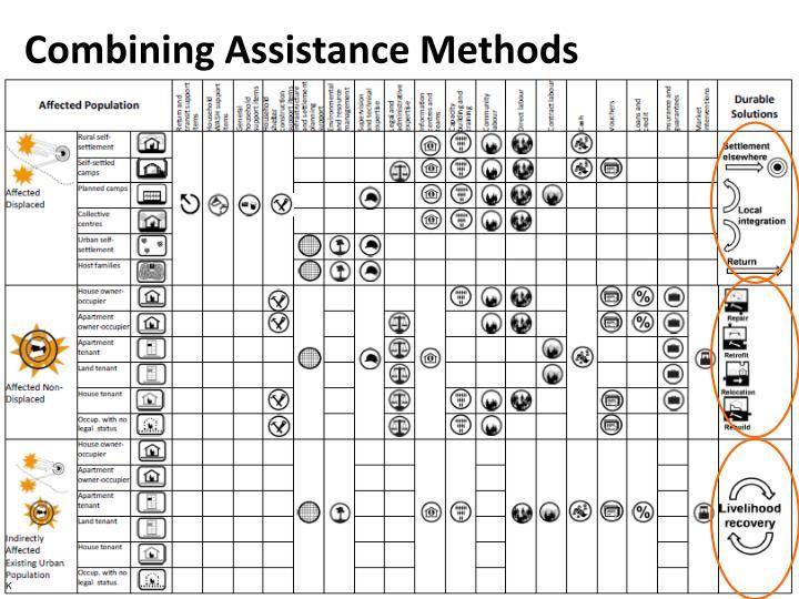 Combining Assistance Methods