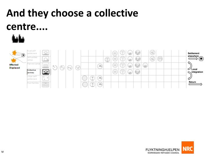 And they choose a collective centre....