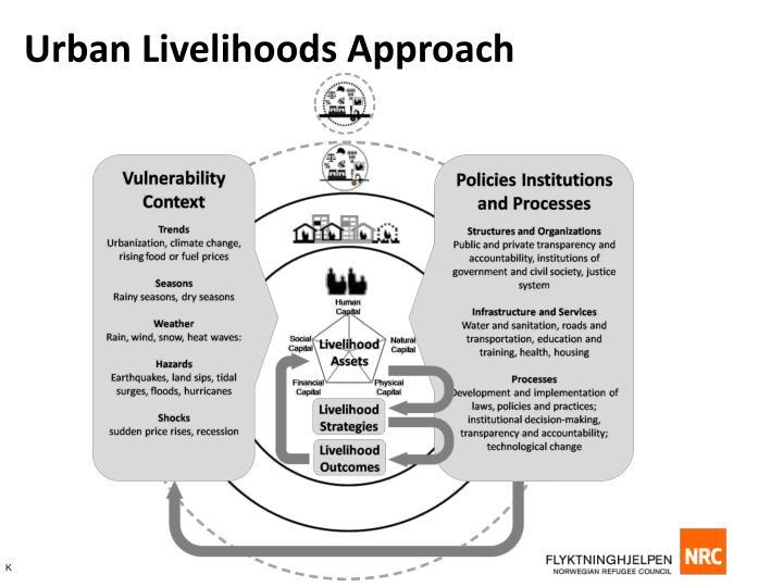 Urban Livelihoods Approach