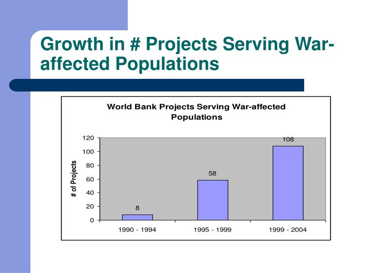 Growth in # Projects Serving War-affected Populations