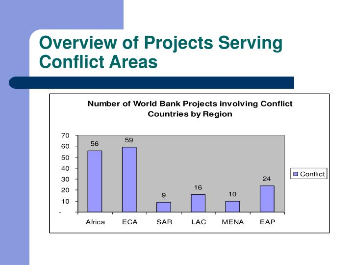 Overview of Projects Serving Conflict Areas