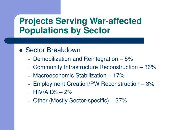 Projects Serving War-affected Populations by Sector